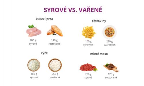 vyziva a hubnuti vymlatilova varene vs syrove16